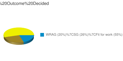 WCA Outcome Decided